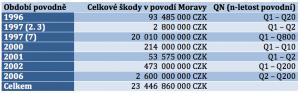Celkové škody povodní v povodí Moravy