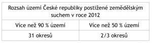 Projekt SUCHO a ekonomické zhodnocení