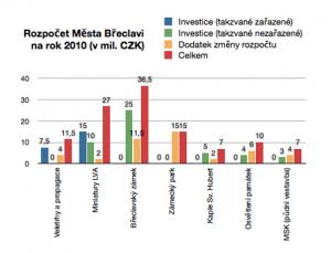 Rozpočet města Břeclavi pro rok 2010